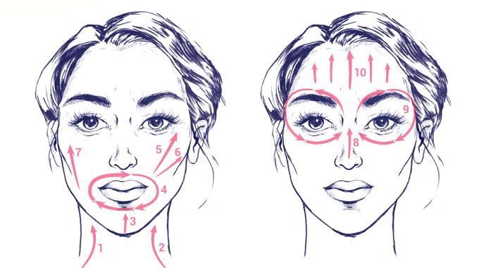 Masaż twarzy -  technika głaskania  - schemat ruchów